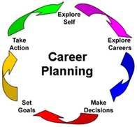 Career Assessments A Useful Tool